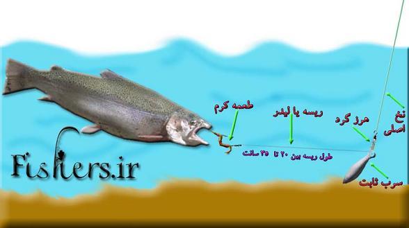 آموزش ماهیگیری بخش چهارم